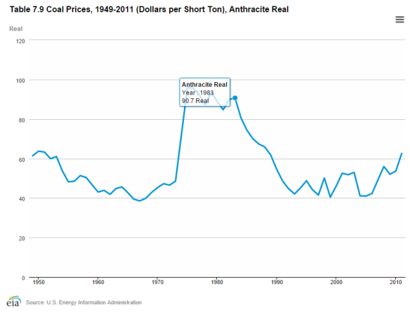 hard-coking-coal-real-price