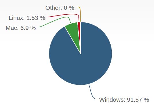 desktop-os-market-share