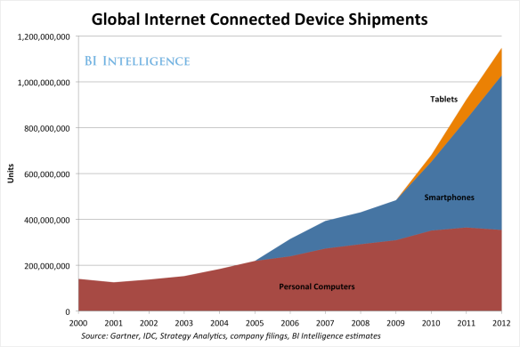 global-internet-connected-devices