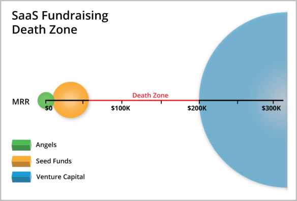 saas-fundraising-death-zone