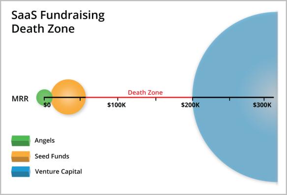 saas-fundraising-death-zone
